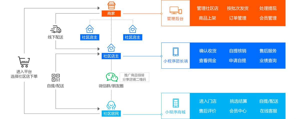 社区团购系统开发