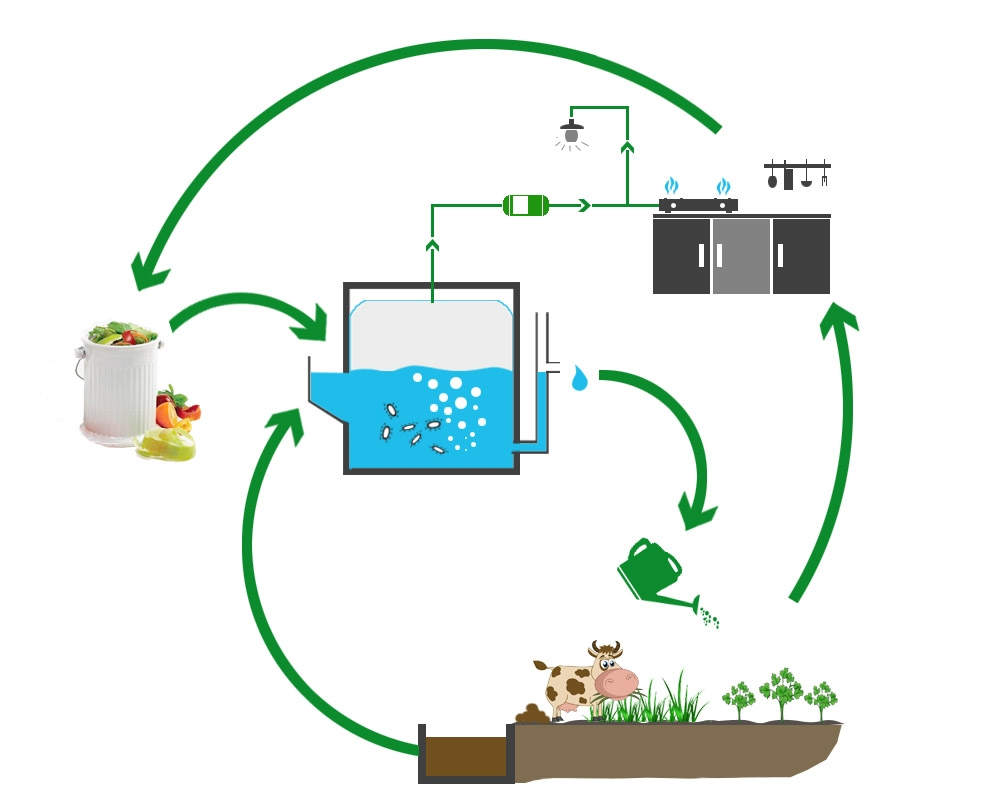 food waste - Home Biogas System Design