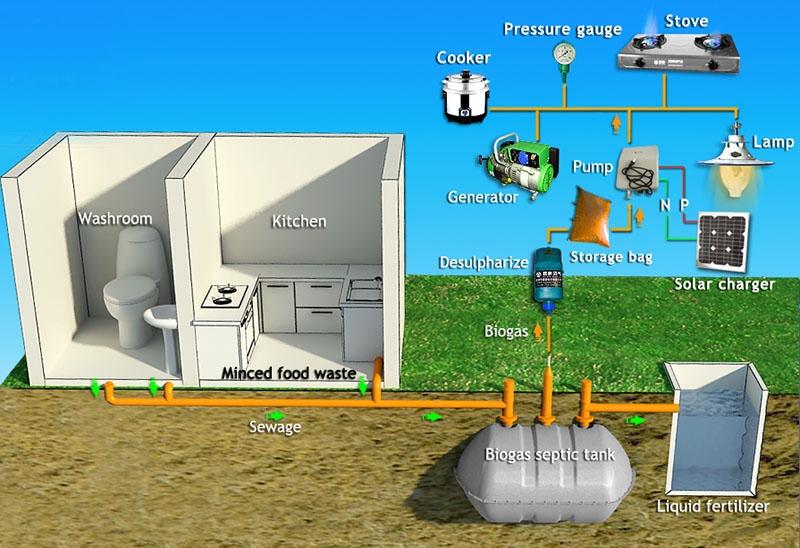 Puxin Septic Tank Biogas System Shenzhen Puxin Technology