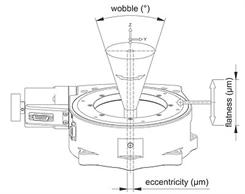 压电显微扫描