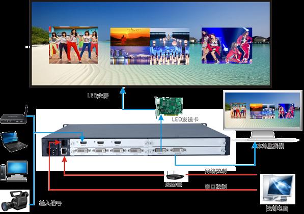 LED多画面视频处理器显示效果图