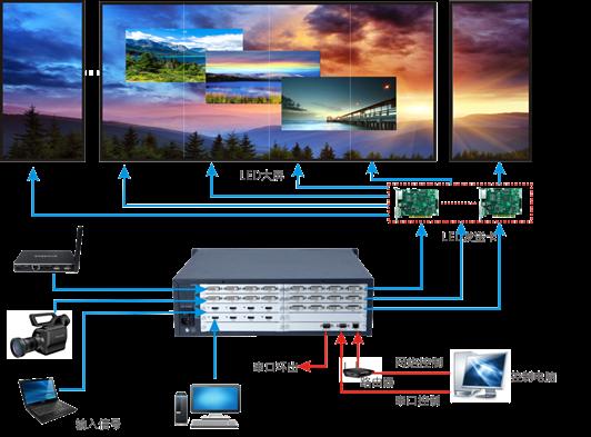 led视频处理器连接图