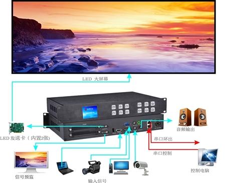 LED视频处理器LVP690拓扑图