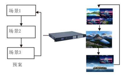 LED多画面视频处理器轮循示意图