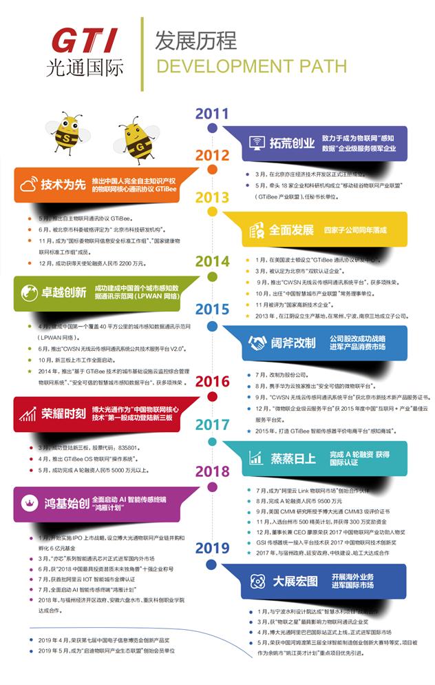 博大光通发展历程_GTI发展历程_GTiBee发展历程