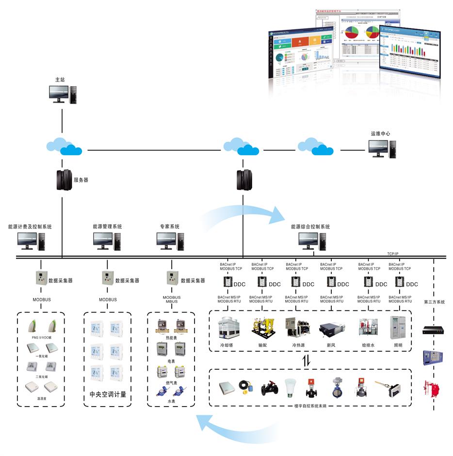 建筑能源监测及节能监控系统